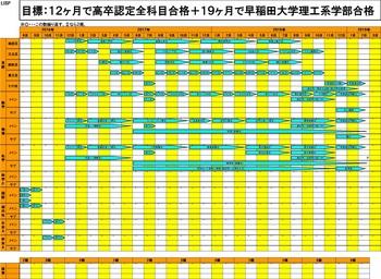 12ヶ月で高卒認定全科目合格+19ヶ月で早稲田大学理工系学部合格.jpg