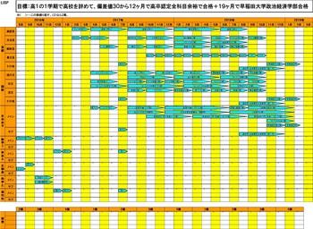 12ヶ月で高卒認定全科目+19ヶ月で早稲田大学政治経済学部.jpg